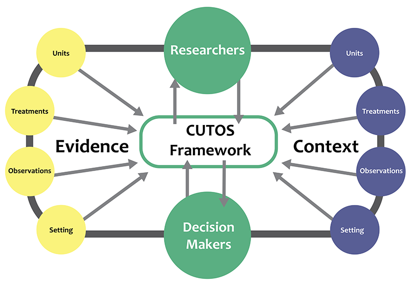 CUTOS Framework graphic