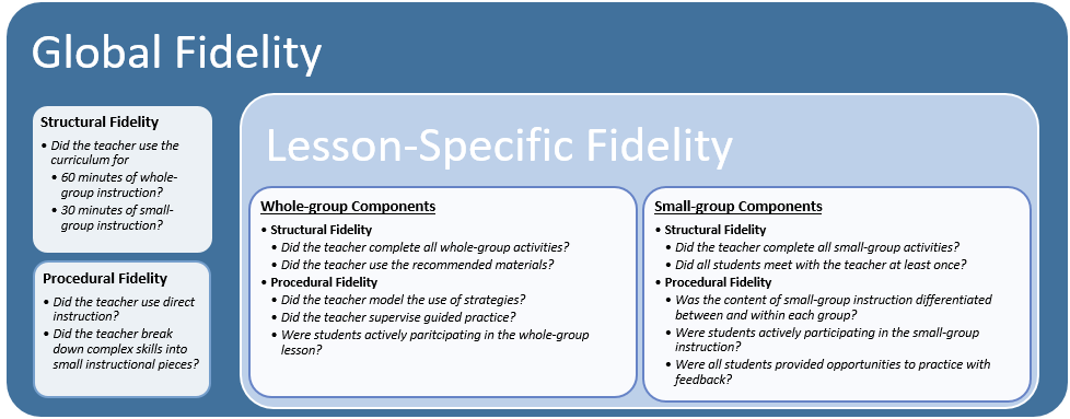 Figure 1. Example Fidelity Rubric for a Literacy Intervention