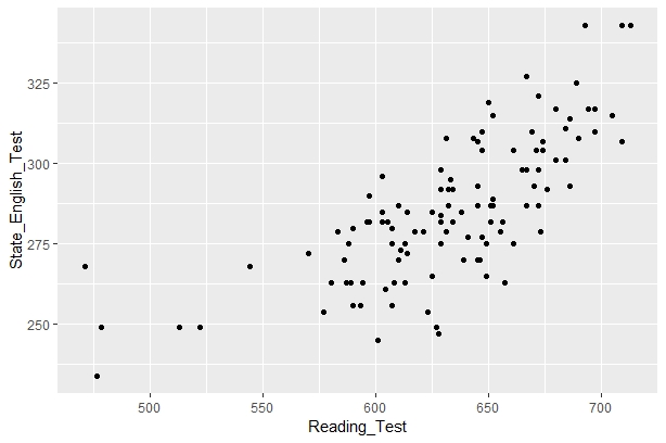 Figure 1. Relationship Between Reading Test Scores and English Language Arts Test Scores