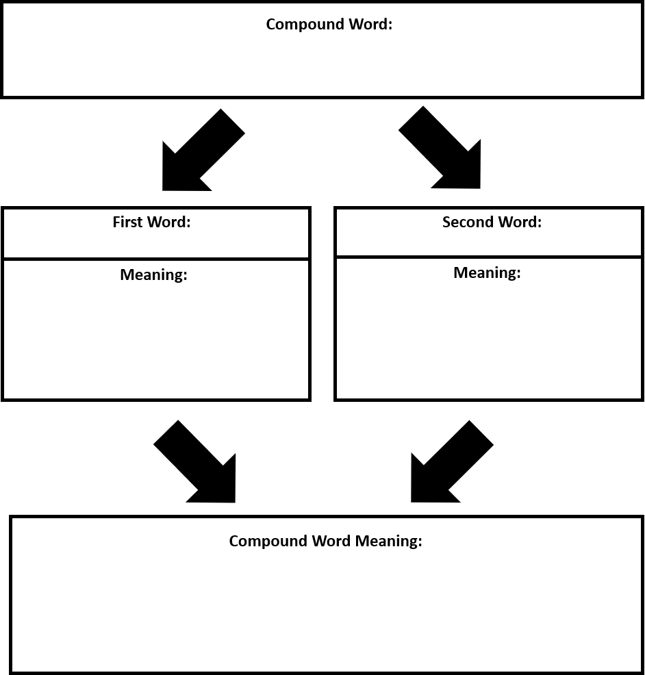 Figure 1. Compound Word Meaning Graphic Organizer
