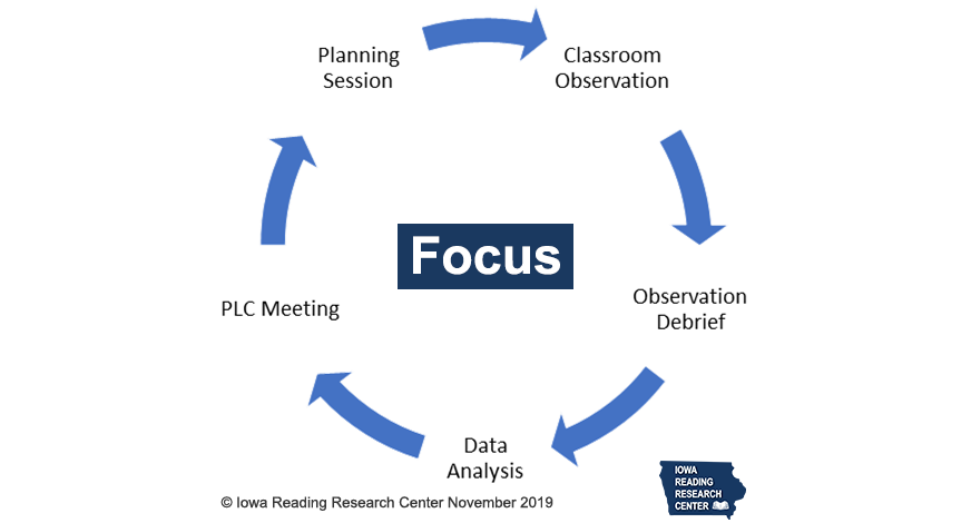 Figure 1. Focus Data-Driven Instructional Cycle