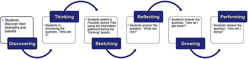 Figure 1 Components of Teaching Students to Imagine Their Ideal Possible Selves