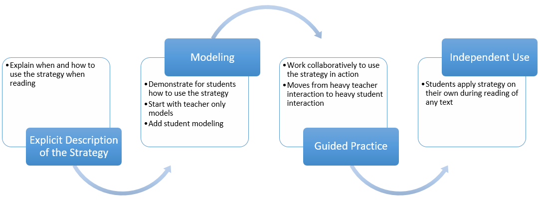 Figure 1 Explicit Teaching Model