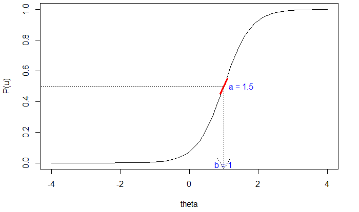 Figure 1. Item Characteristic Curve of One Item Based on a Two-Parameter Logistic Model