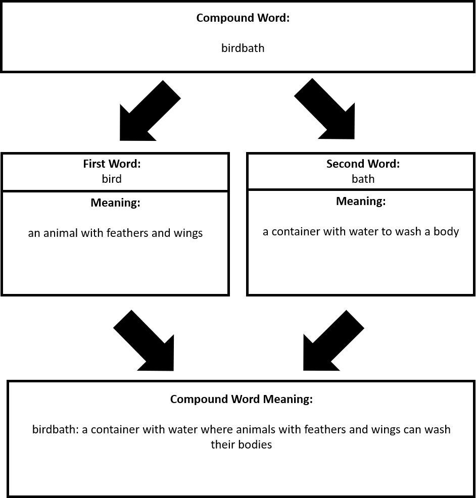 Figure 2. Sample for Modeling Use of Compound Word Meaning Graphic Organizer