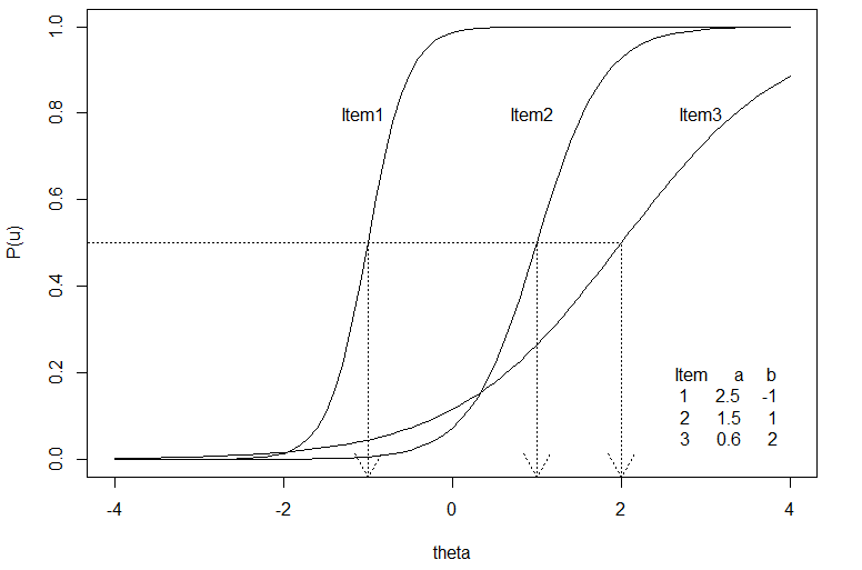Figure 2. Item Characteristic Curves of Three Items Based on Two-Parameter Logistic Model