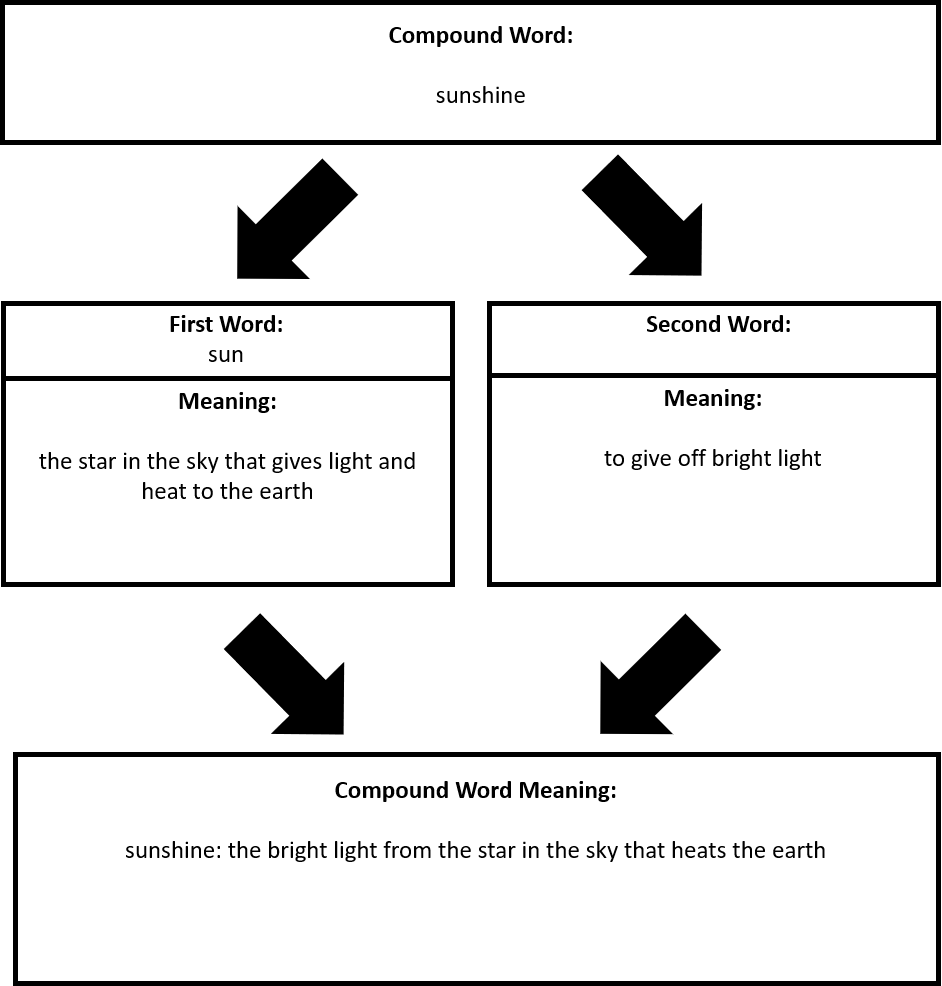 Figure 3. Sample for Guided Practice Using the Compound Word Meaning Graphic Organizer