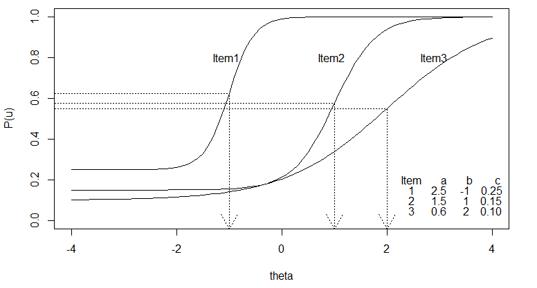 Item Characteristics Curves of Three Items Based on Three-Parameter Logistic Model