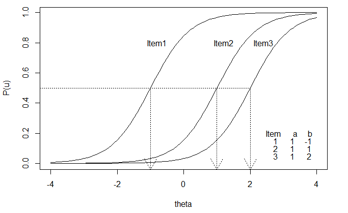 Figure 4. Item Characteristics Curves of three items based on 1PL model