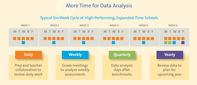 Figure showing typical six-week cycle at high-performing, expanded-time schools