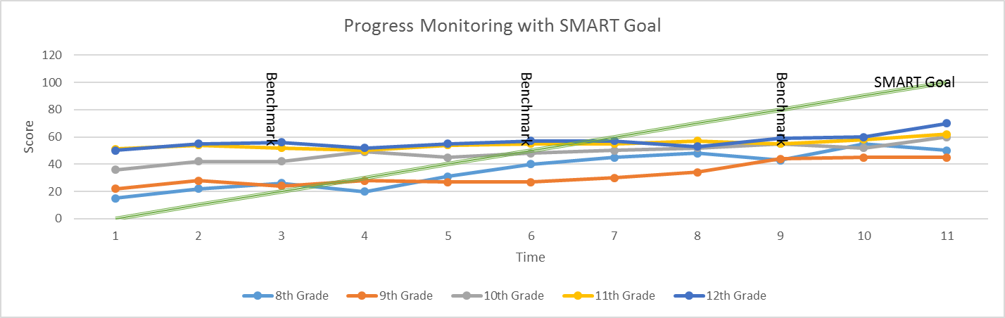 Graph of Progress Monitoring Over Three Benchmark Periods