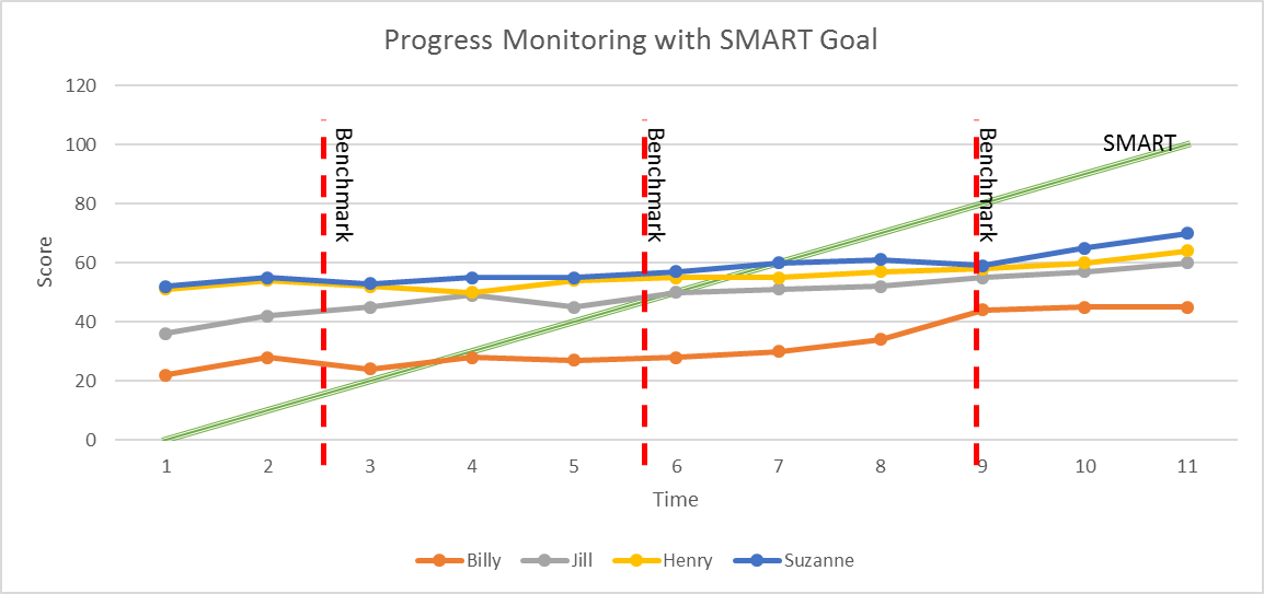Graph of Student Progress Monitoring Over Three Benchmark Periods