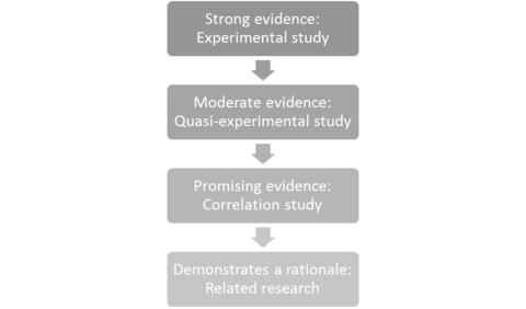 Figure showing strong various levels of strength of evidence