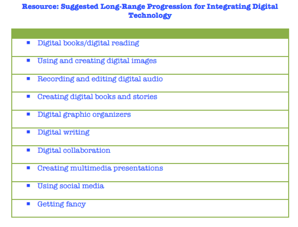 Suggested long-range progression for integrating digital technology