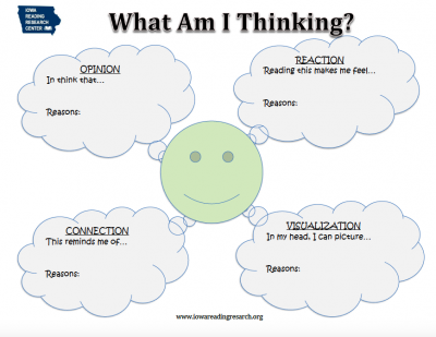 A graphic organizer for reading in the home or classroom.